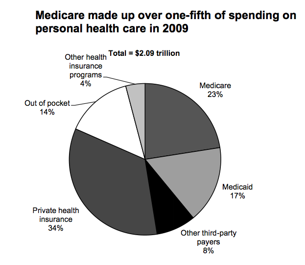 Medicare expense as a fraction of Health spending